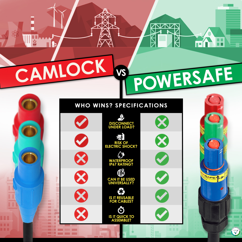 Infographic: CamLock Connectors vs Powersafe Connectors