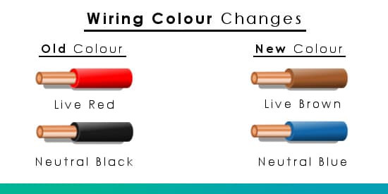 wiring colours electrical plug wire colours old new uk wire rh p3connectors com Old Romex Wiring old wiring red black white