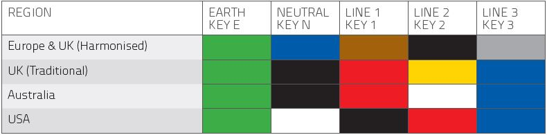 Electrical Cable Colour Standards Chart