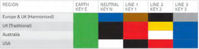 Powersafe electrical Wiring Colour Standards